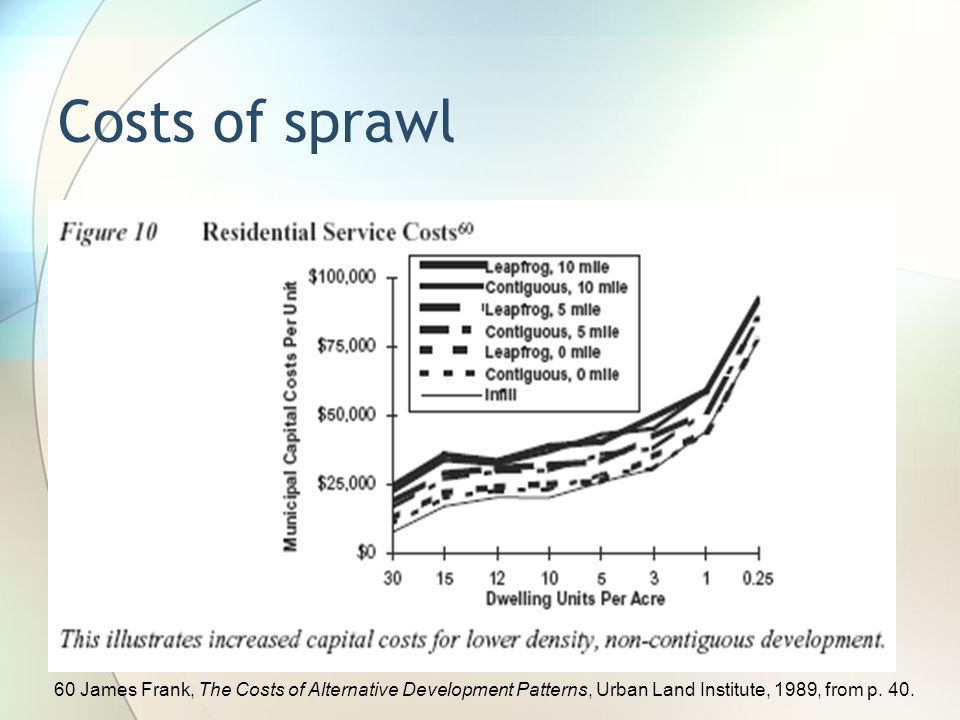 Costs of sprawl 60 James Frank, The Costs of Alternative Development Patterns, Urban Land Institute, 1989, from p.