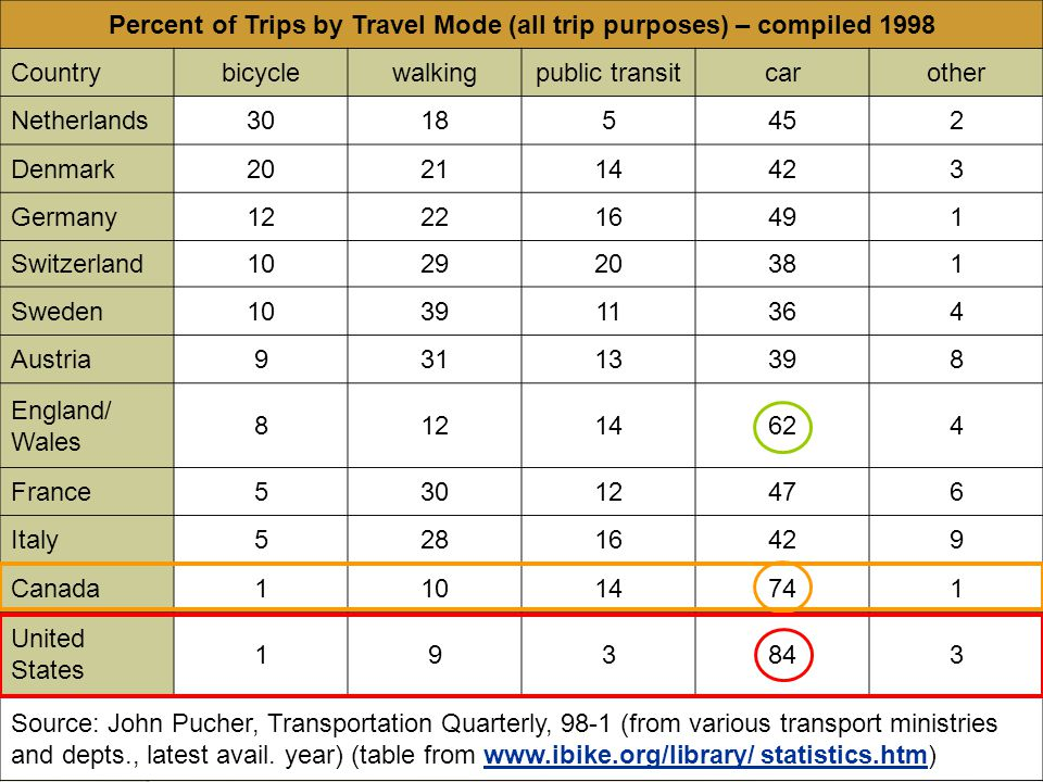 Percent of Trips by Travel Mode (all trip purposes) – compiled 1998