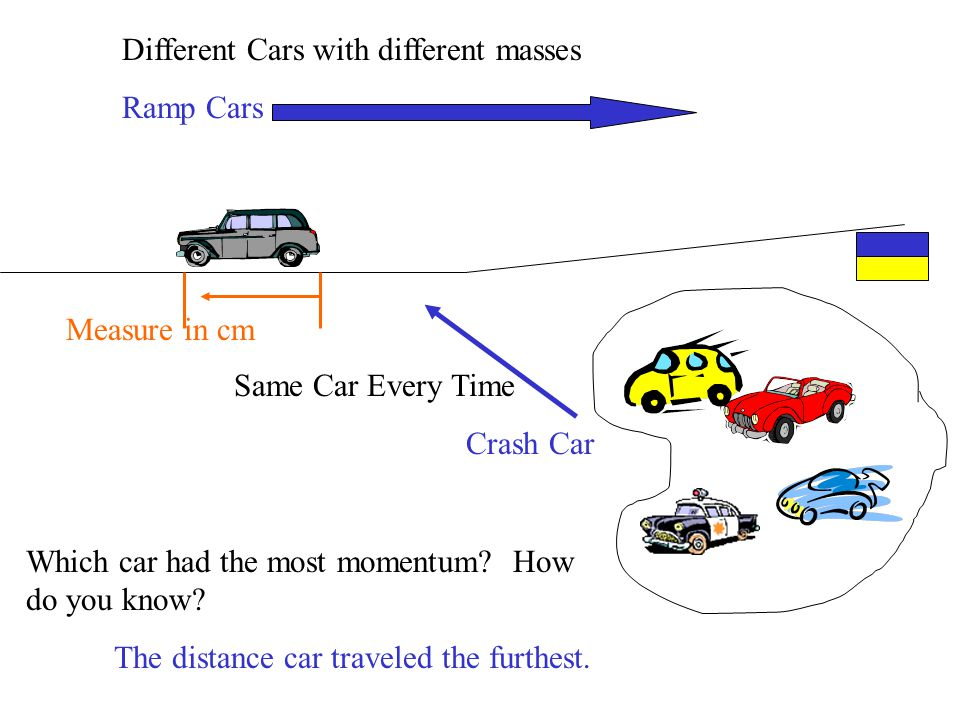 Different Cars with different masses