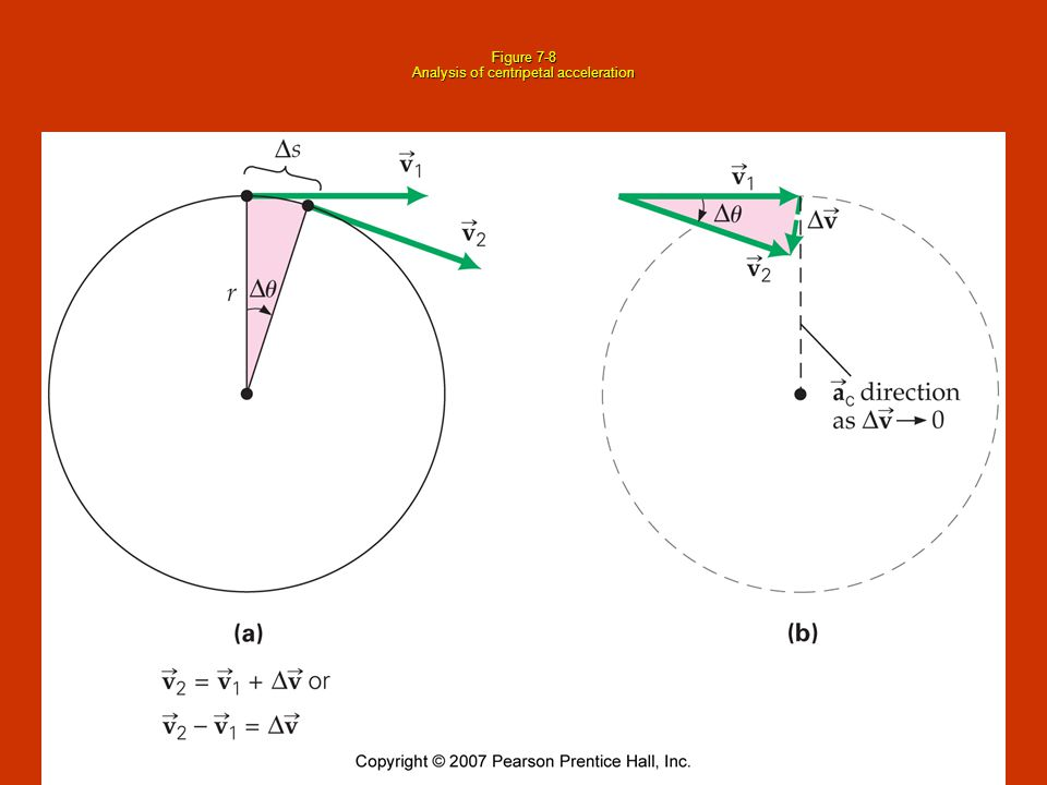 Figure 7-8 Analysis of centripetal acceleration
