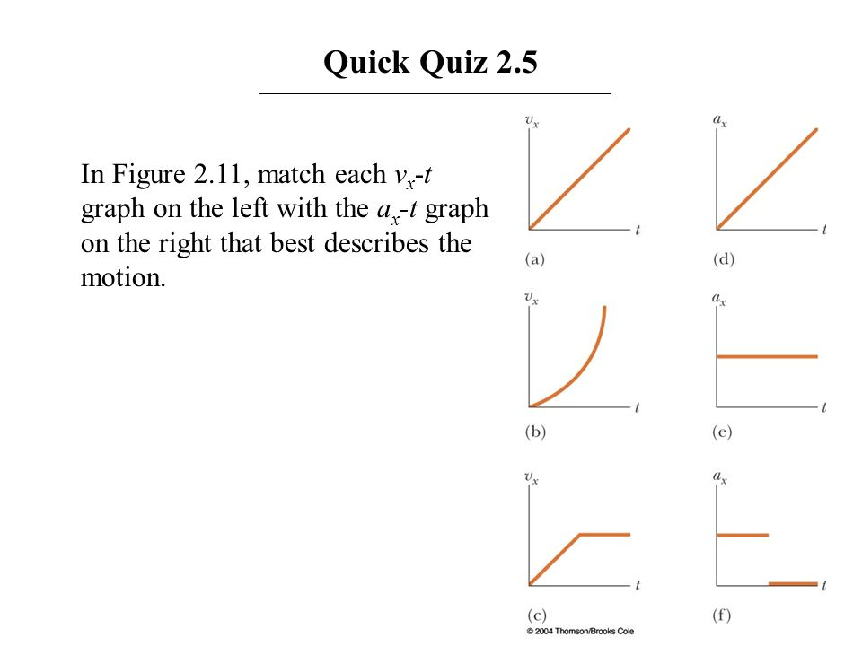 Quick Quiz 2.5 In Figure 2.11, match each vx-t graph on the left with the ax-t graph on the right that best describes the motion.