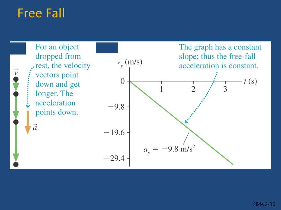 Free Fall Slide 2-36
