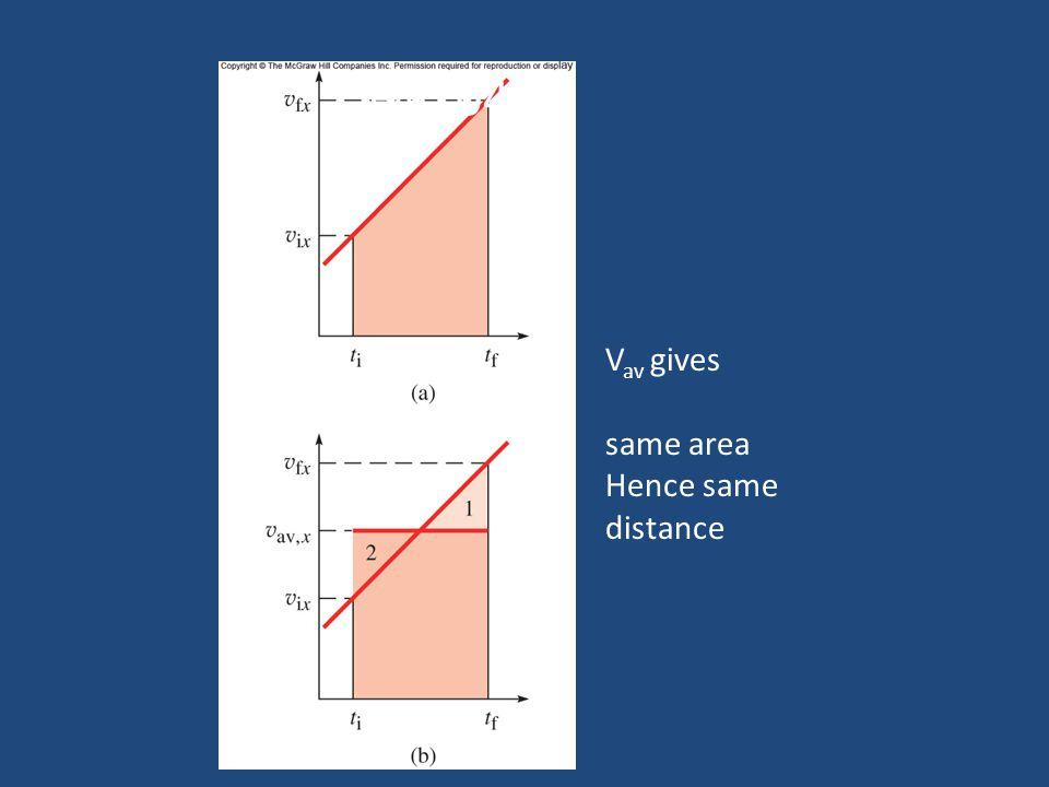 Fig. 04.01 Vav gives same area Hence same distance