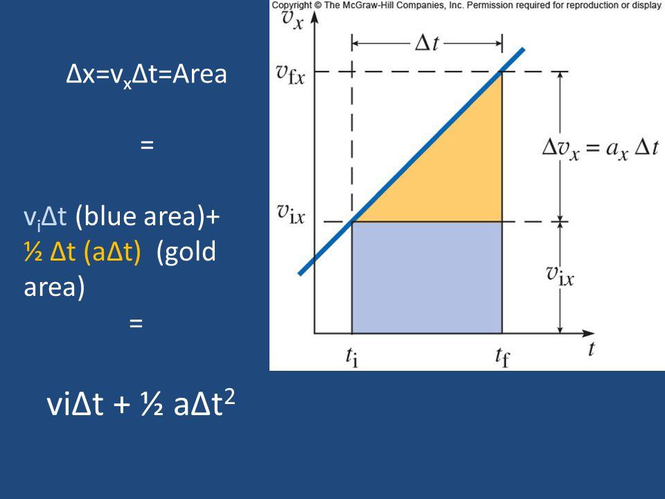 viΔt + ½ aΔt2 Δx=vxΔt=Area = viΔt (blue area)+ ½ Δt (aΔt) (gold area)