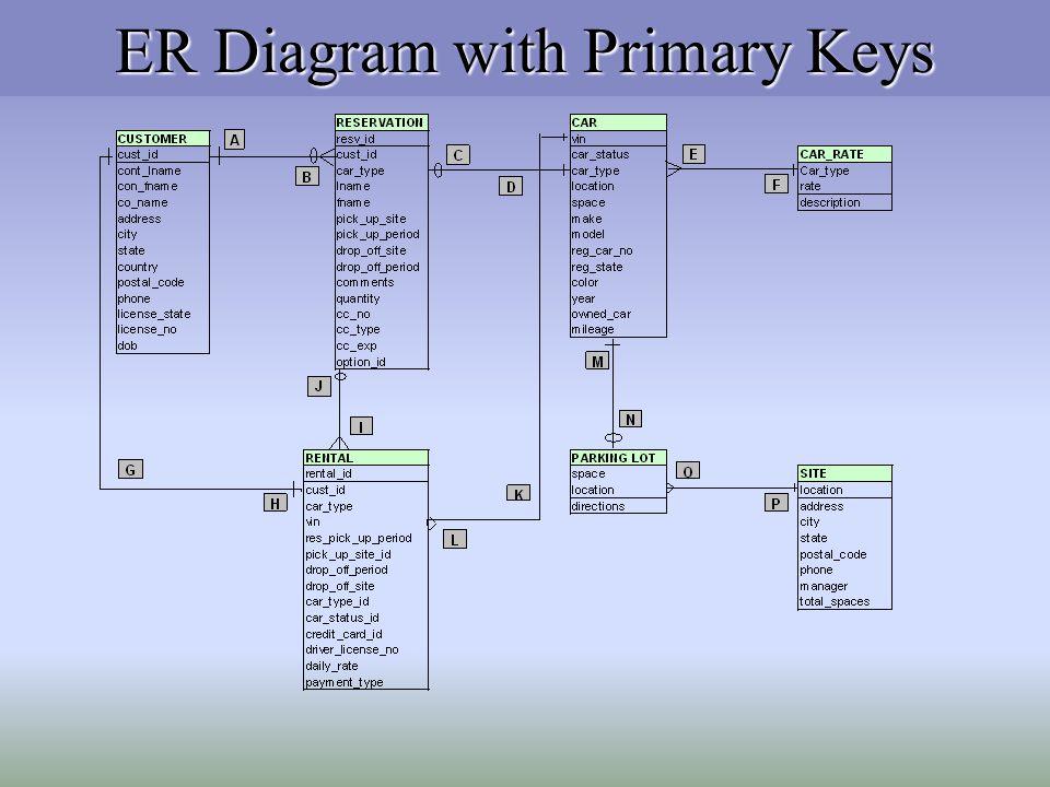 ER Diagram with Primary Keys