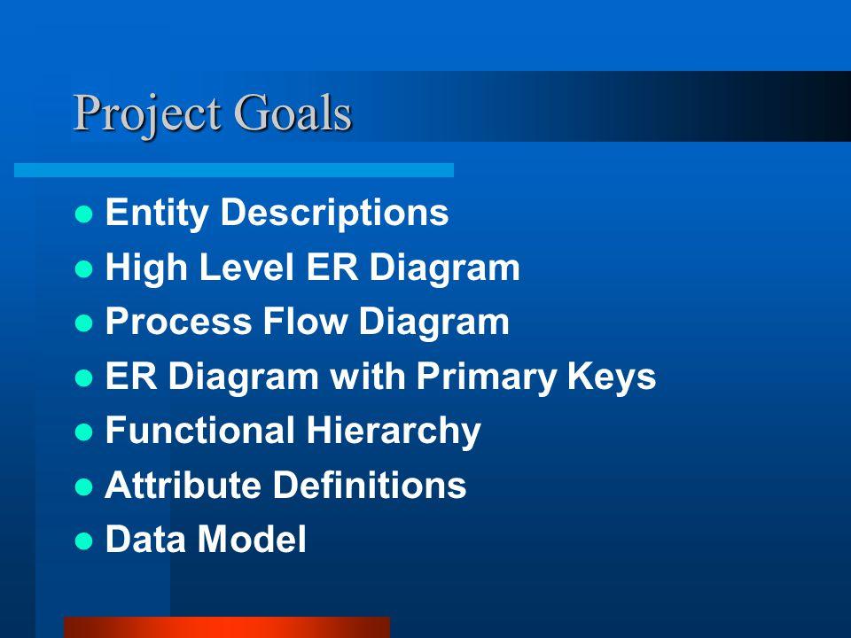 Project Goals Entity Descriptions High Level ER Diagram
