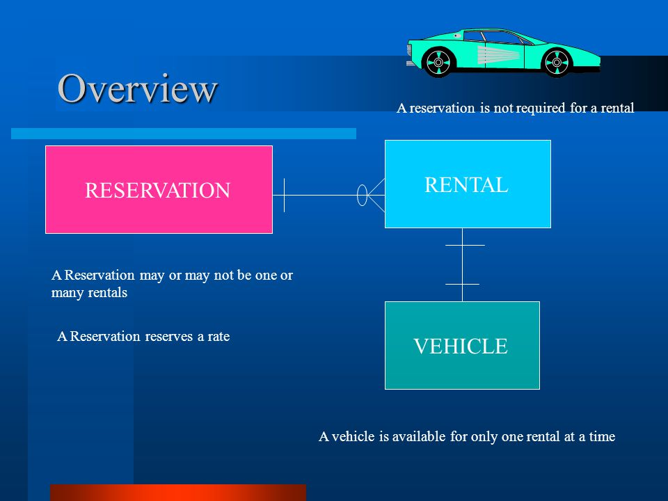 Overview RENTAL RESERVATION VEHICLE