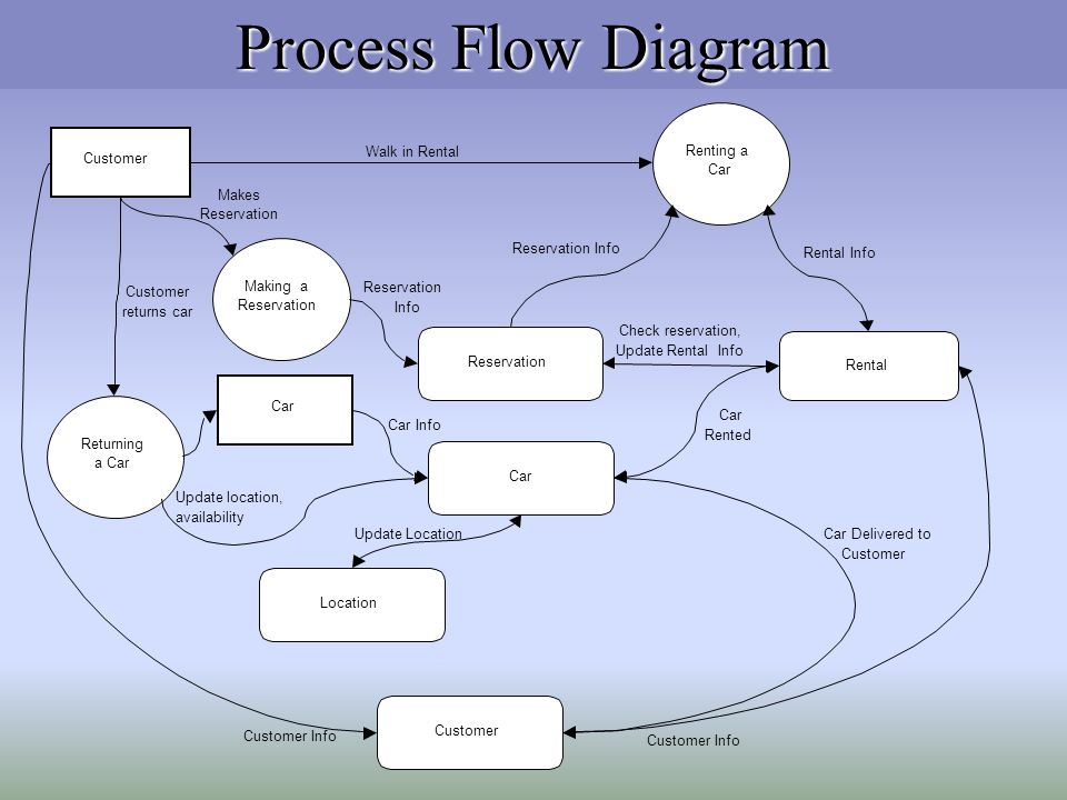 Process Flow Diagram . A) A customer may reserve one or more cars