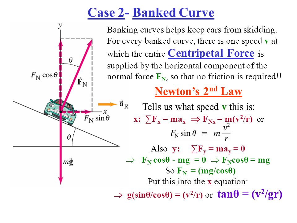 Case 2- Banked Curve Newton's 2nd Law