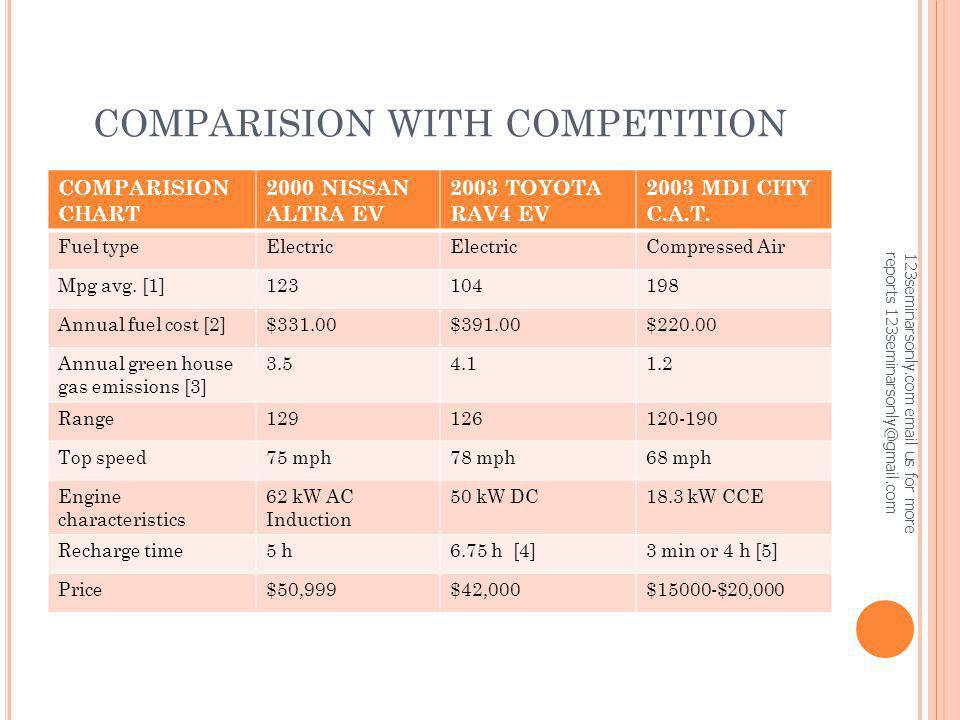 COMPARISION WITH COMPETITION