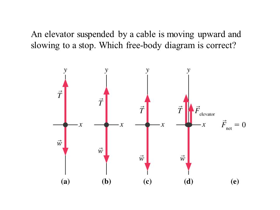 An elevator suspended by a cable is moving upward and slowing to a stop. Which free-body diagram is correct