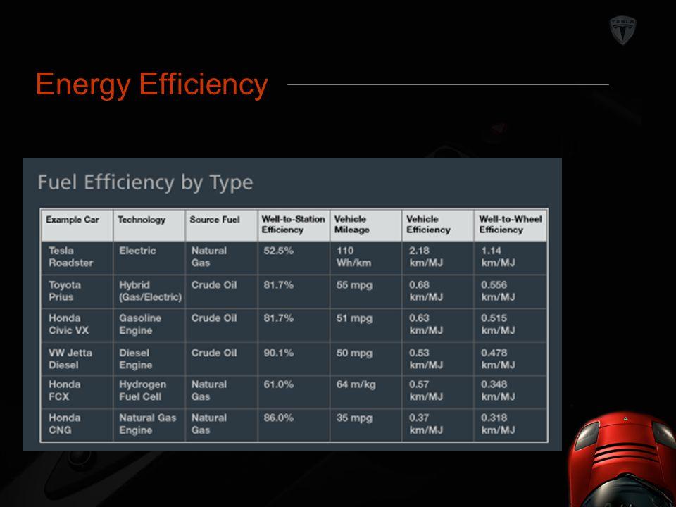 Energy Efficiency Energy Efficiency