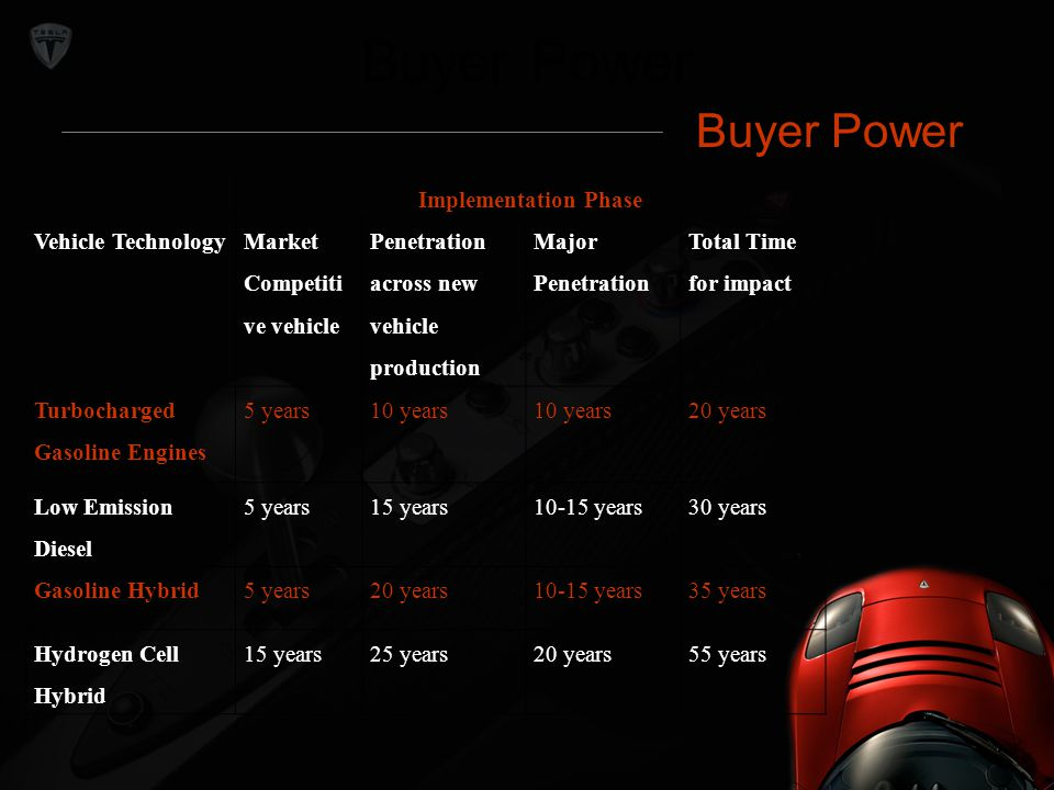 Buyer Power Buyer Power Implementation Phase Vehicle Technology