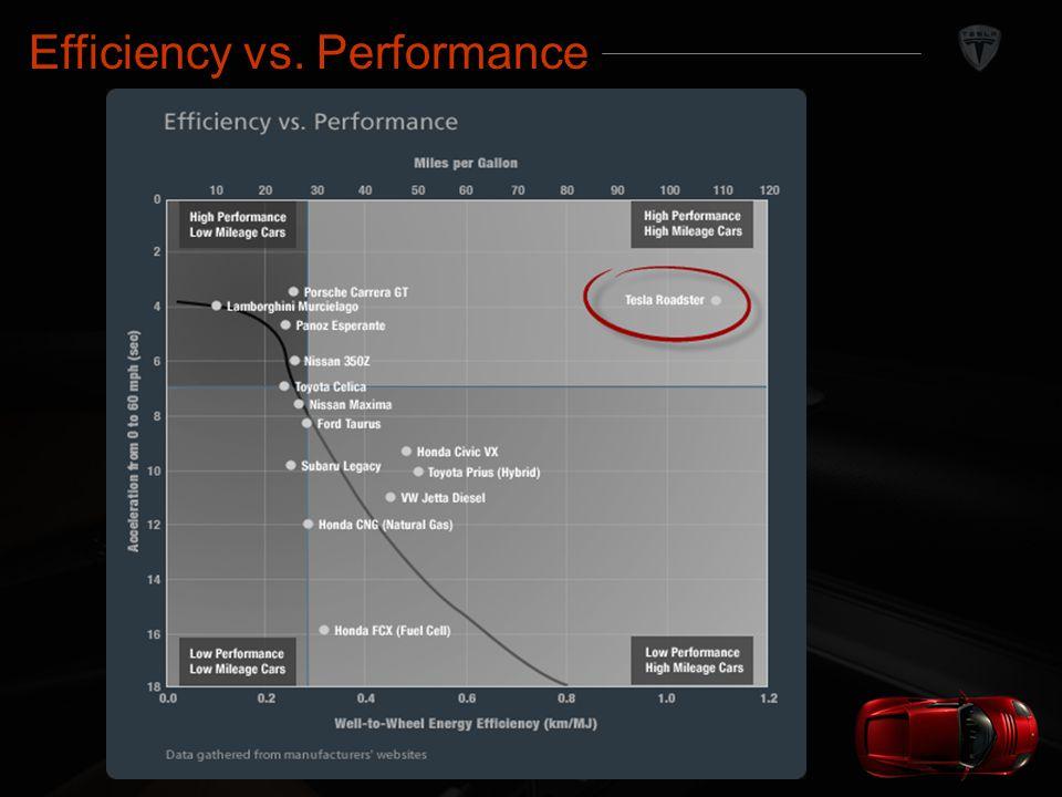Efficiency vs. Performance