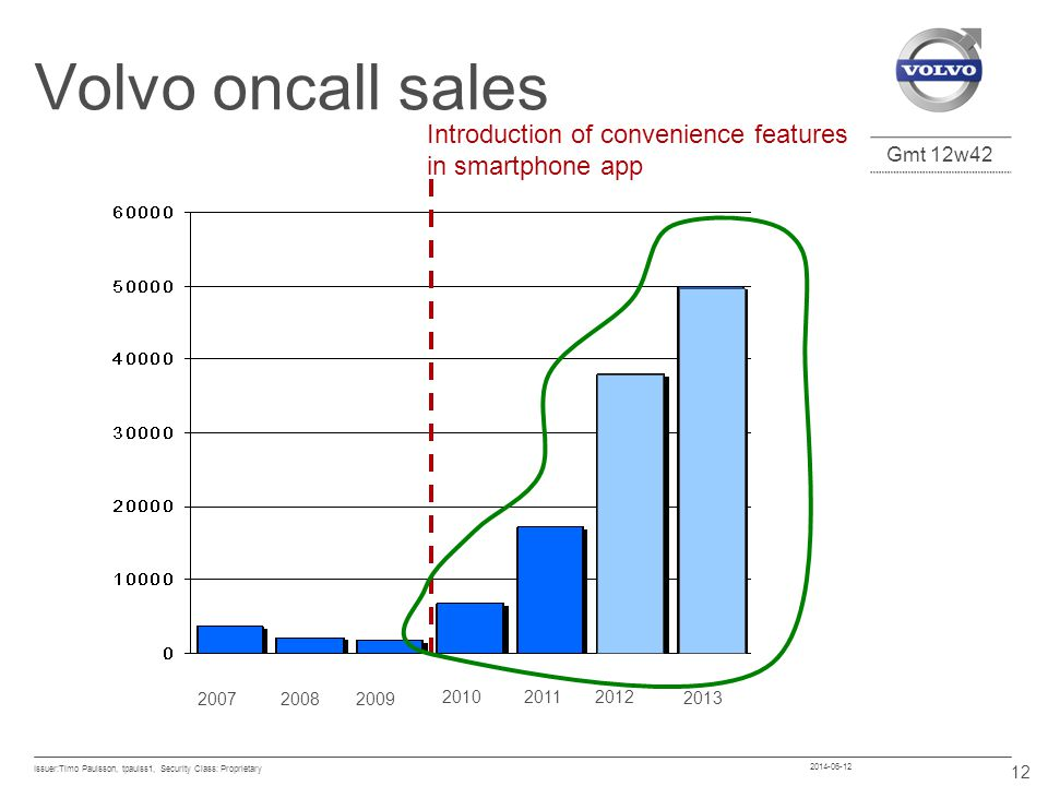 Volvo oncall sales Introduction of convenience features in smartphone app. 2007. 2008. 2009. 2010.