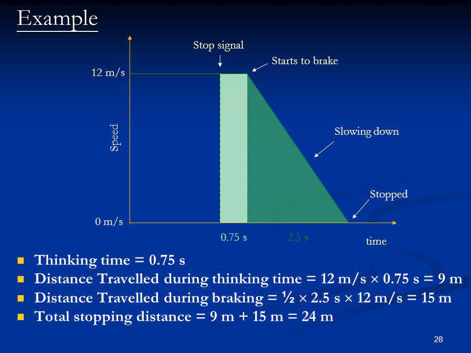 Example Thinking time = 0.75 s