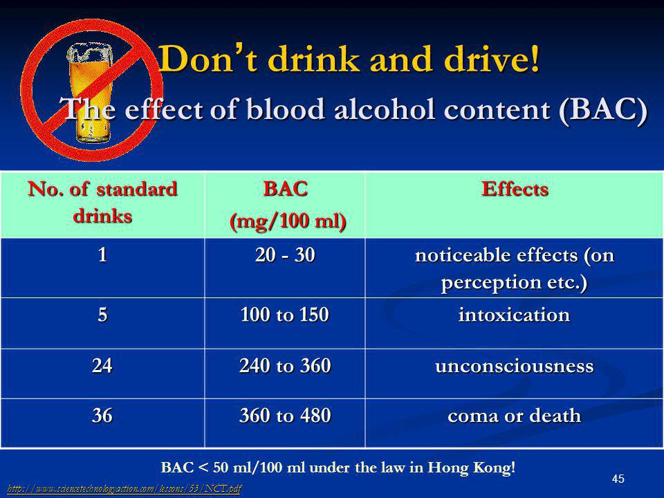 Don't drink and drive! The effect of blood alcohol content (BAC)