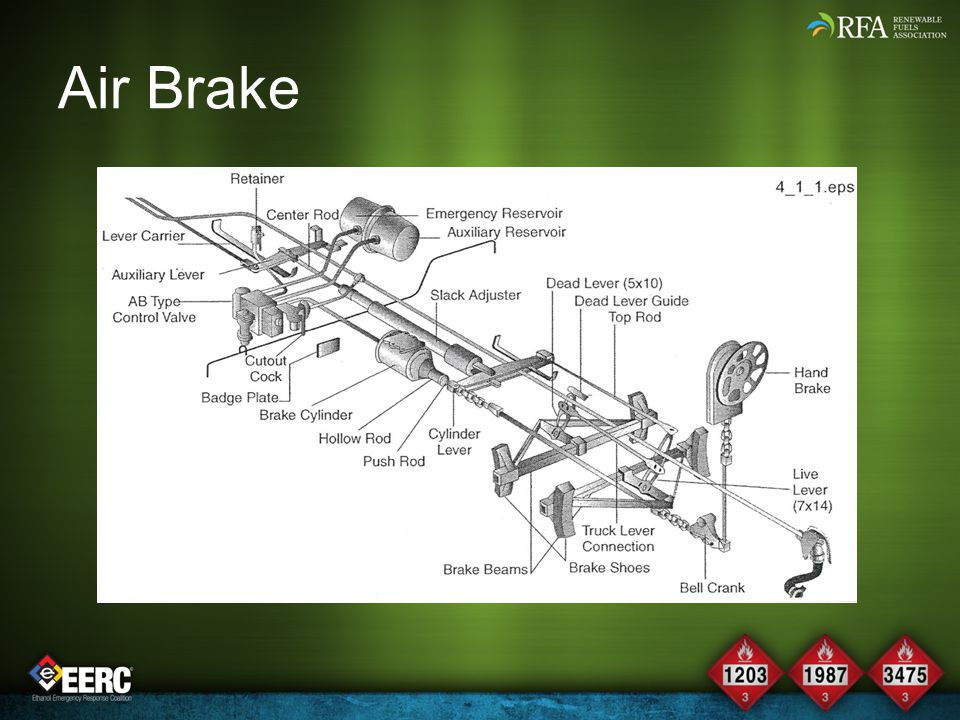 Air Brake This is a diagram of the air brake system that is located under the DOT111A tank car.
