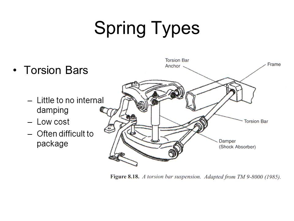 Spring Types Torsion Bars Little to no internal damping Low cost