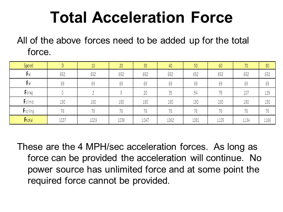 Total Acceleration Force