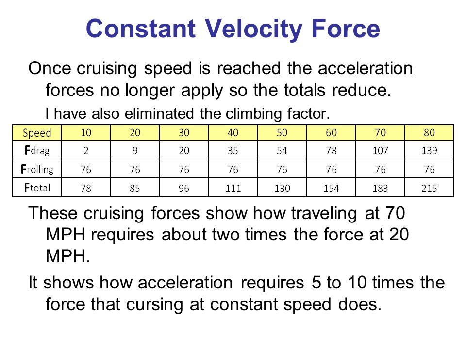 Constant Velocity Force