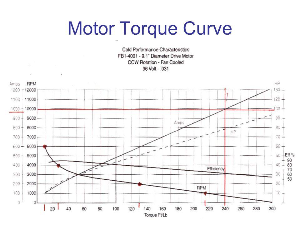 Motor Torque Curve