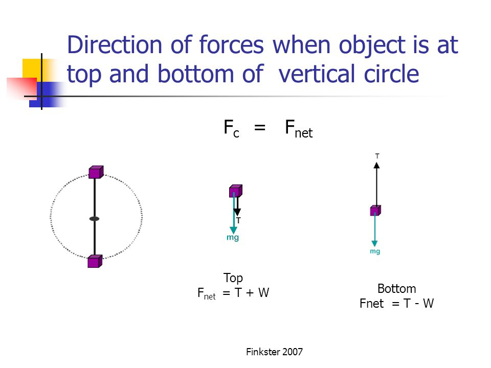 Direction of forces when object is at top and bottom of vertical circle