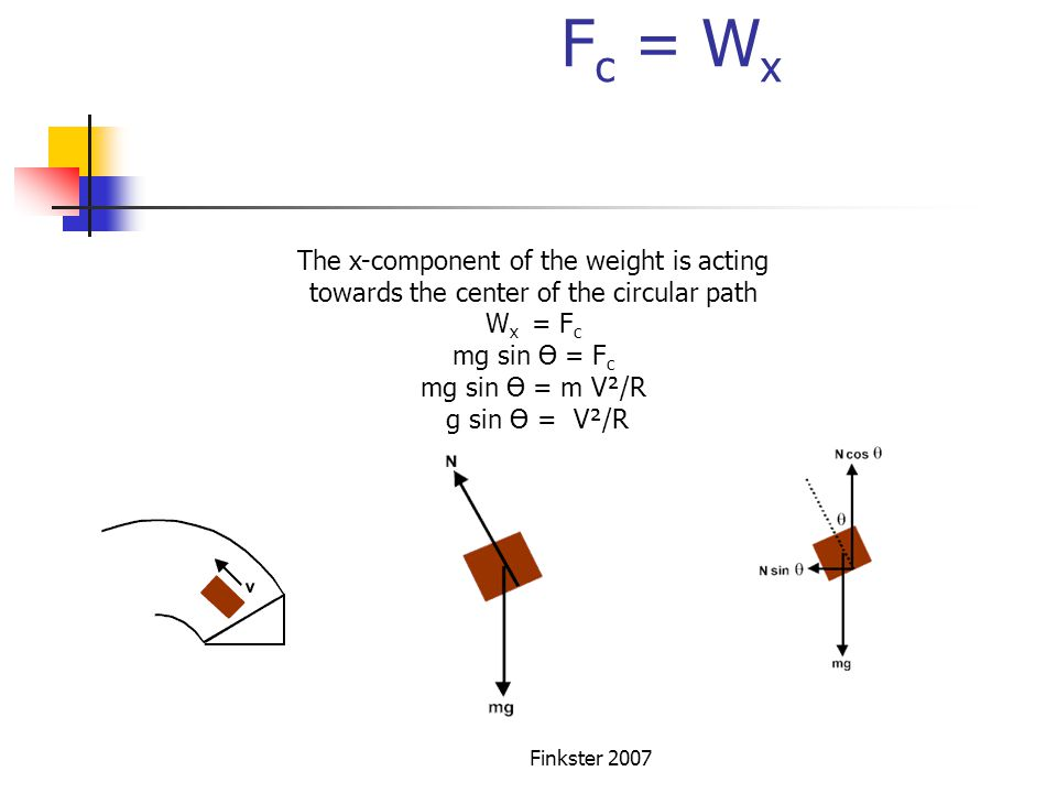 Banked Curve Fc = Wx The x-component of the weight is acting towards the center of the circular path.