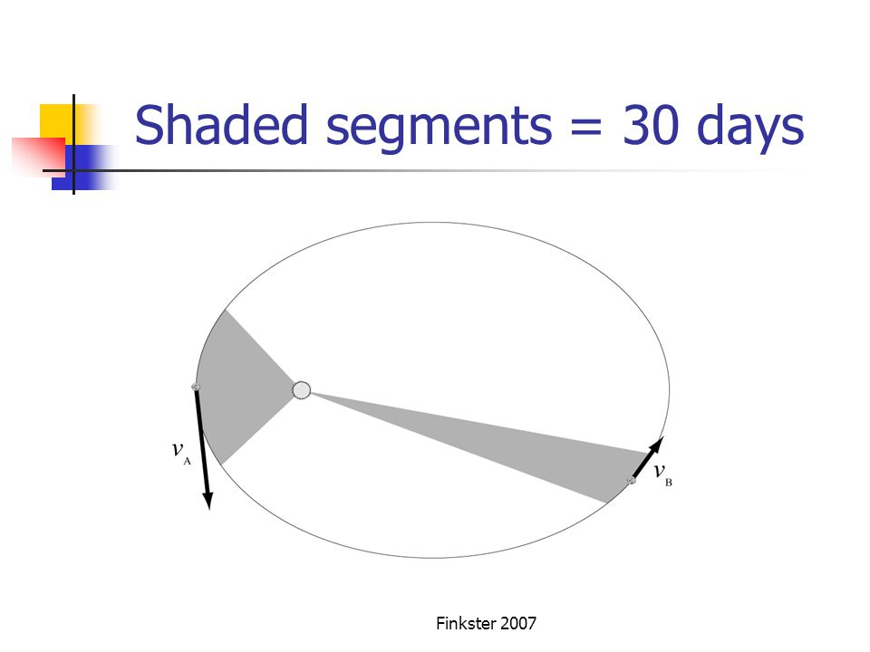 Shaded segments = 30 days Finkster 2007
