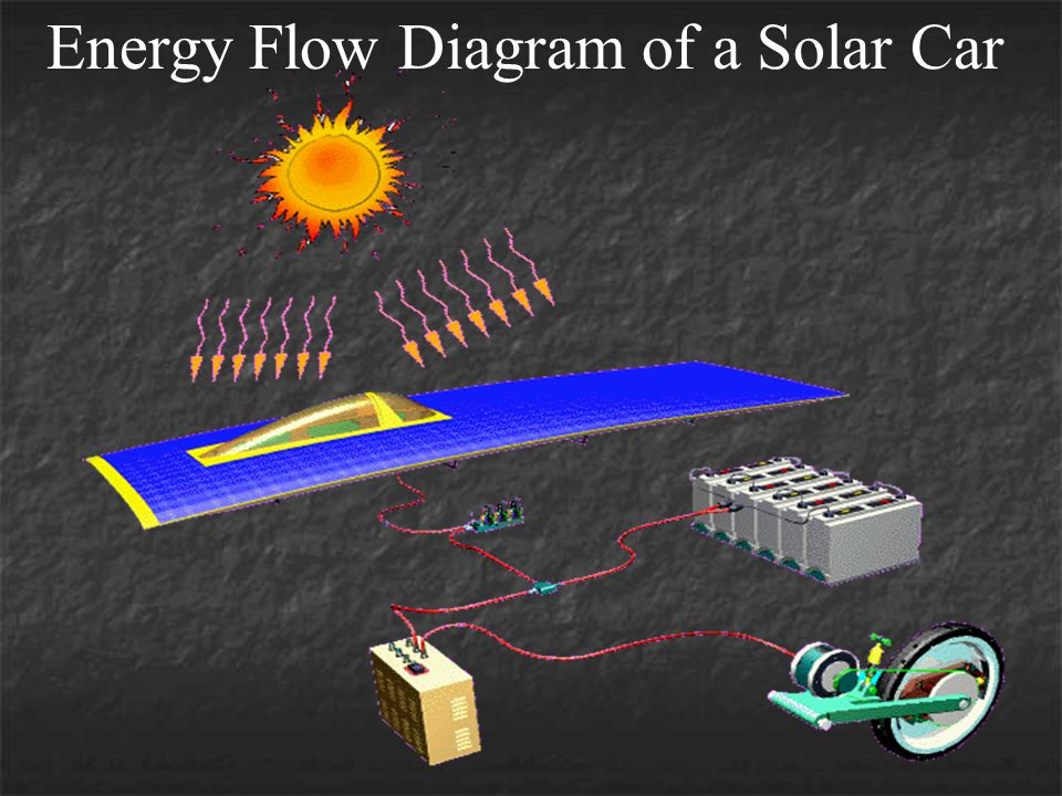 Energy Flow Diagram of a Solar Car