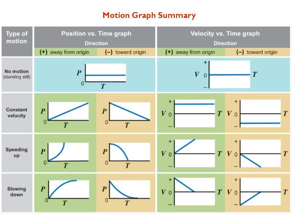 Motion Graph Summary