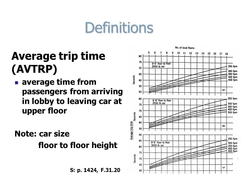 Definitions Average trip time (AVTRP)