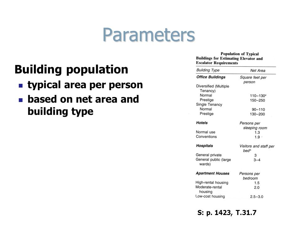 Parameters Building population typical area per person