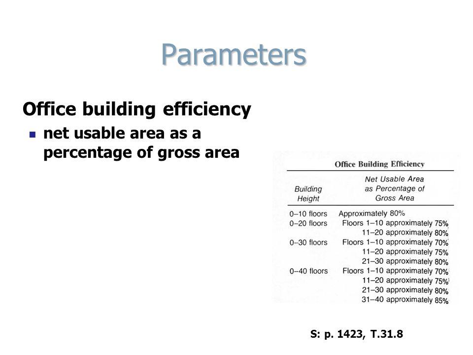 Parameters Office building efficiency