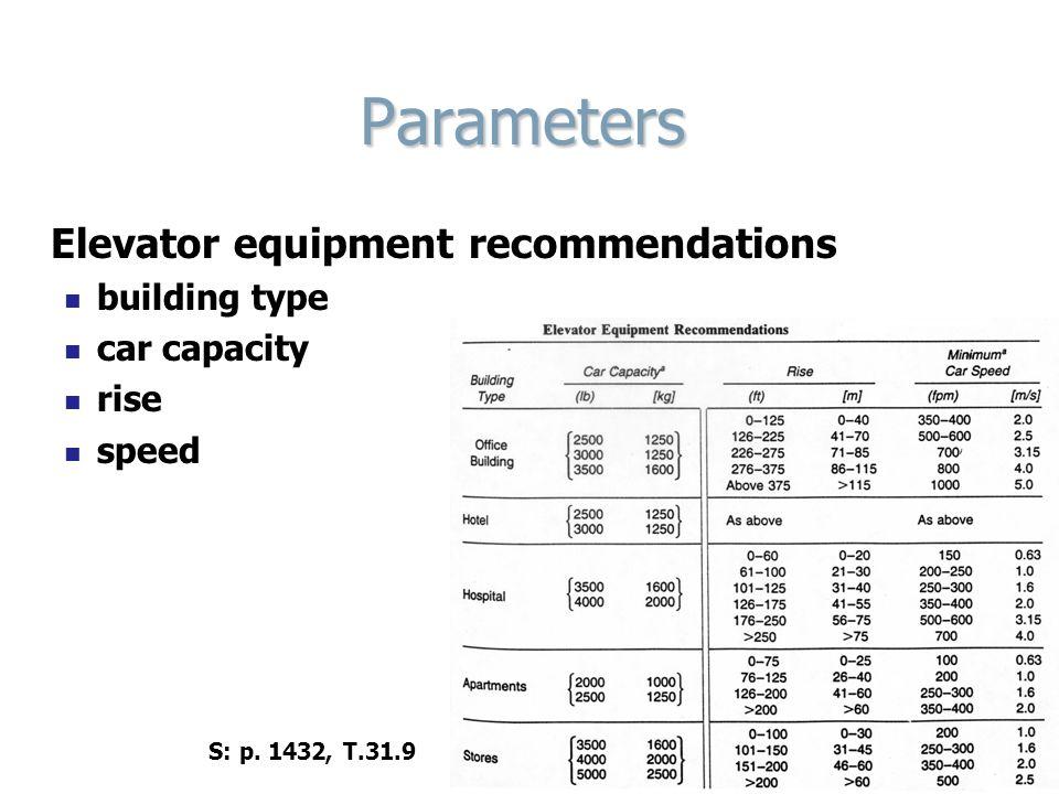 Parameters Elevator equipment recommendations building type