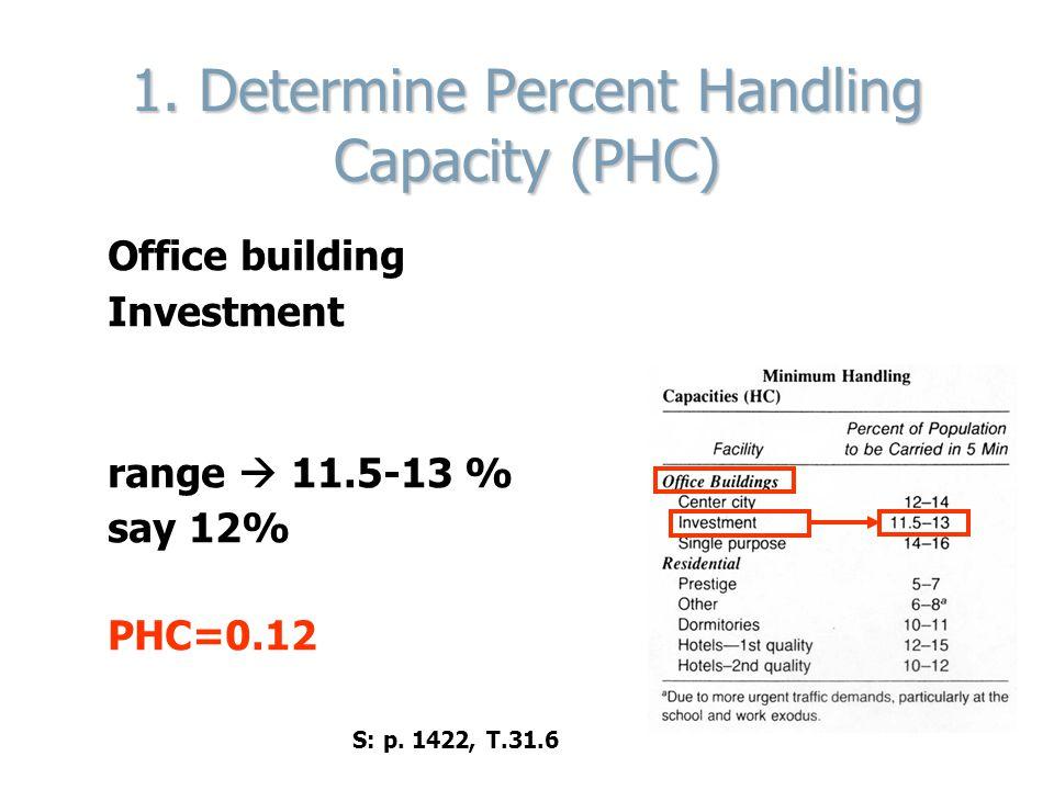 1. Determine Percent Handling Capacity (PHC)