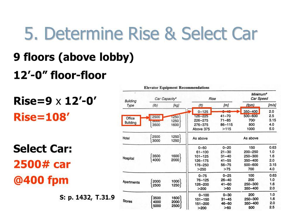 5. Determine Rise & Select Car