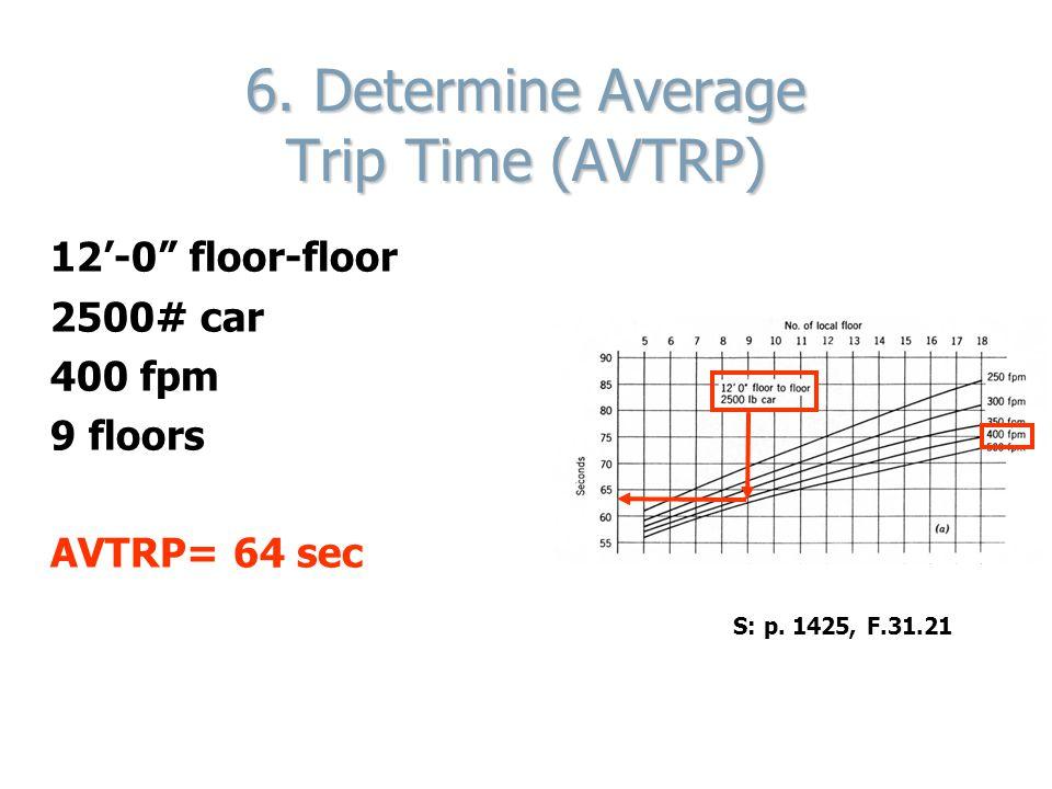 6. Determine Average Trip Time (AVTRP)