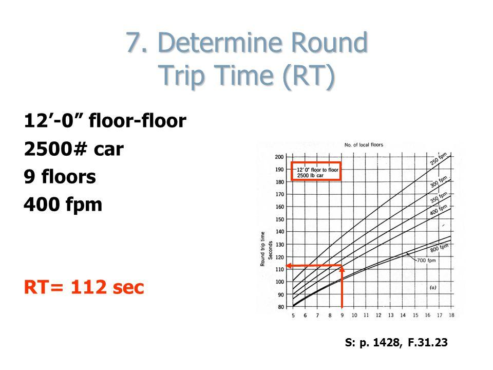 7. Determine Round Trip Time (RT)