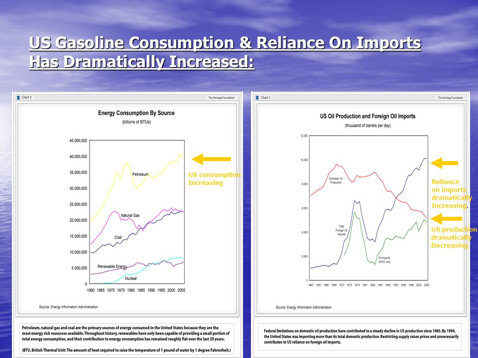 US Gasoline Consumption & Reliance On Imports Has Dramatically Increased: