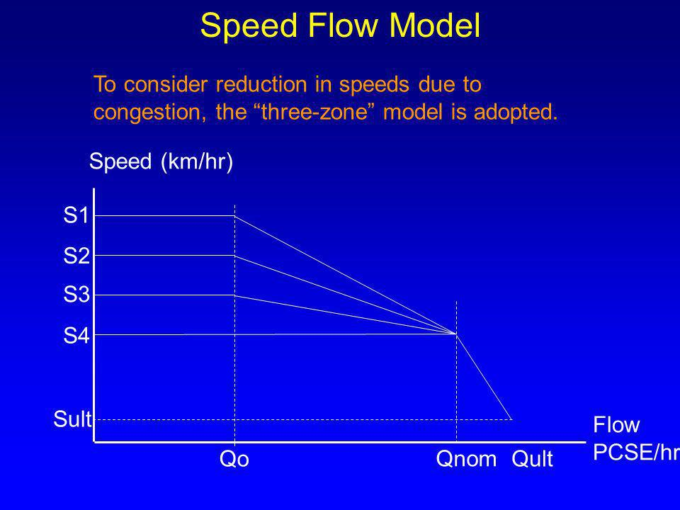 Speed Flow Model To consider reduction in speeds due to congestion, the three-zone model is adopted.