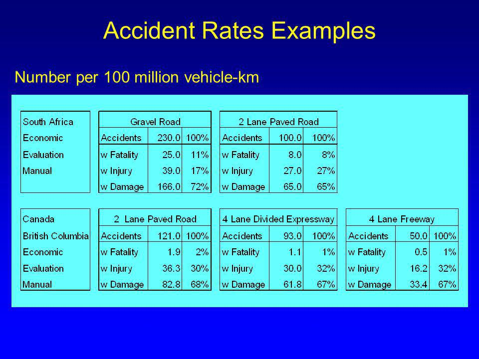 Accident Rates Examples