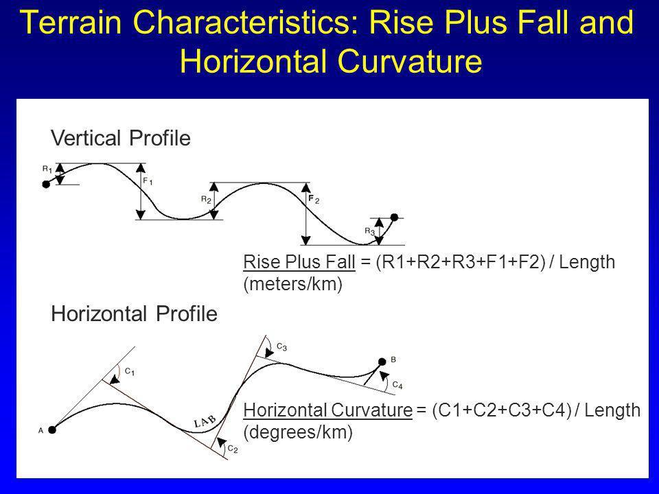 Terrain Characteristics: Rise Plus Fall and Horizontal Curvature