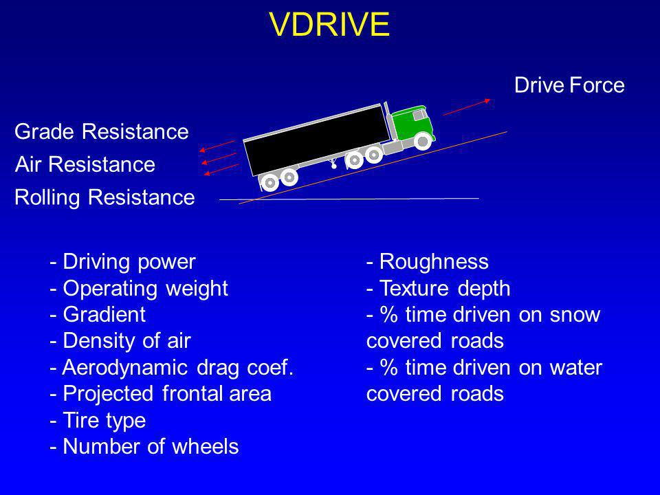 VDRIVE Drive Force Grade Resistance Air Resistance Rolling Resistance