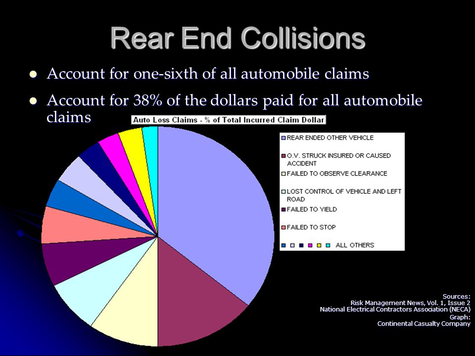 Rear End Collisions Account for one-sixth of all automobile claims