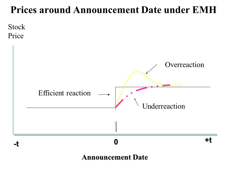 Prices around Announcement Date under EMH