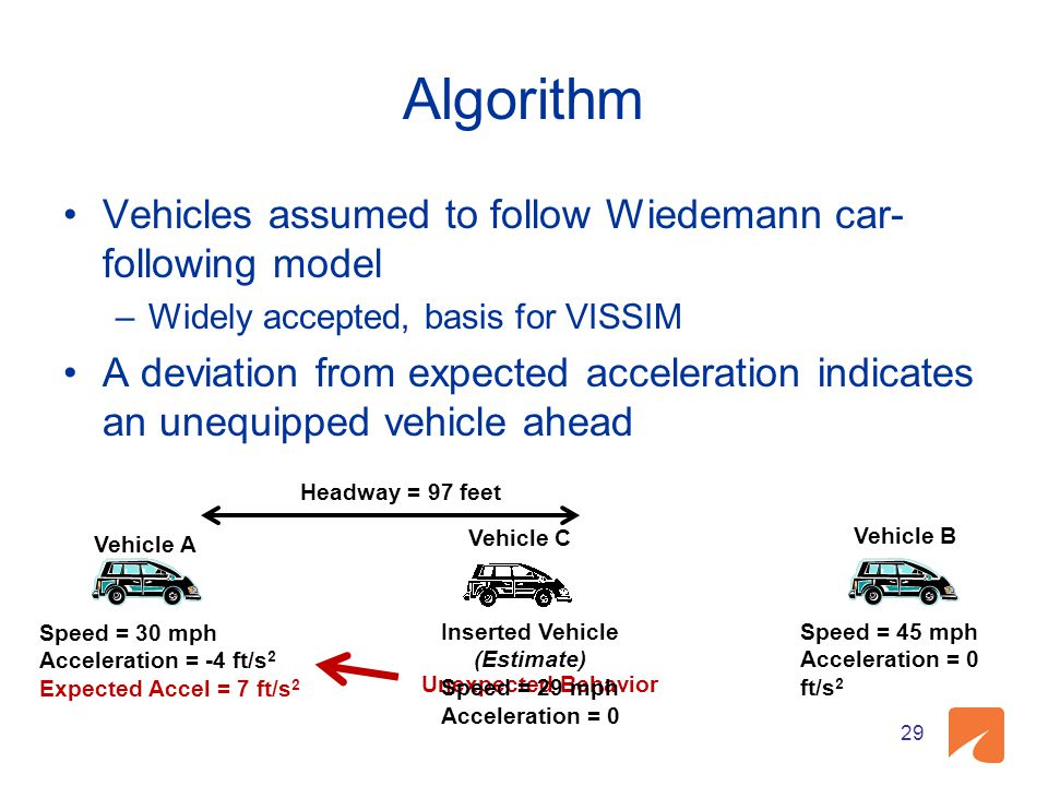 Algorithm Vehicles assumed to follow Wiedemann car-following model