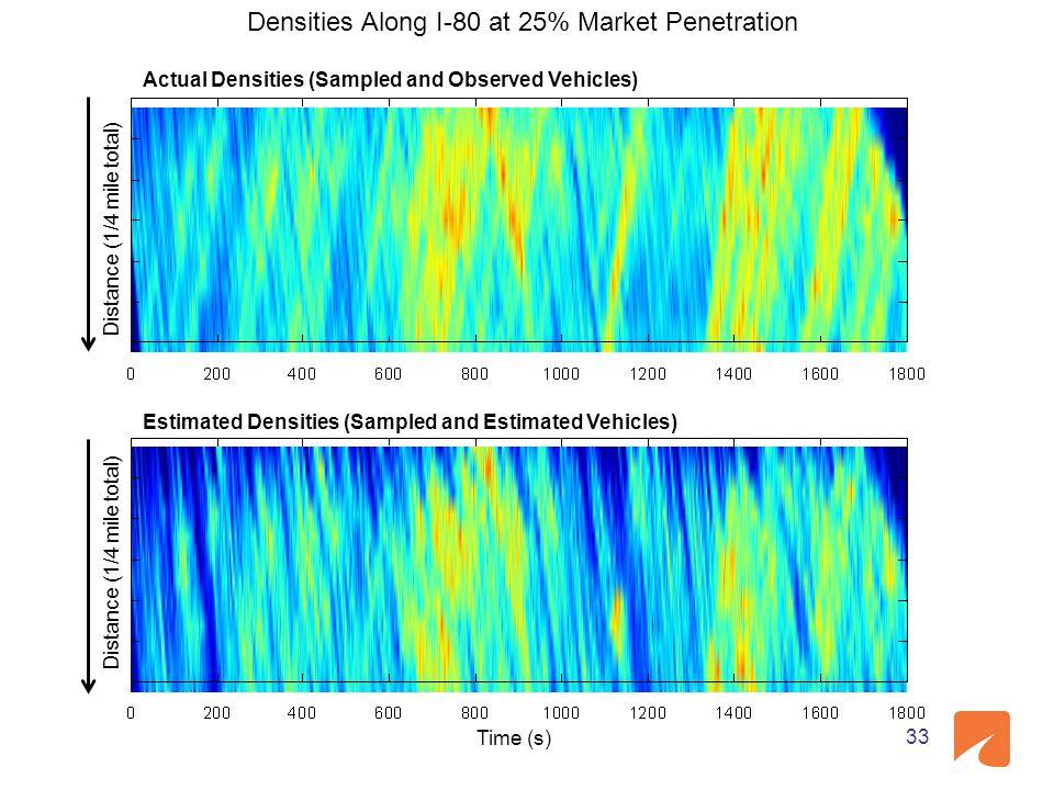 Densities Along I-80 at 25% Market Penetration