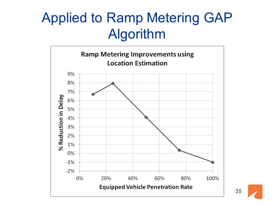 Applied to Ramp Metering GAP Algorithm