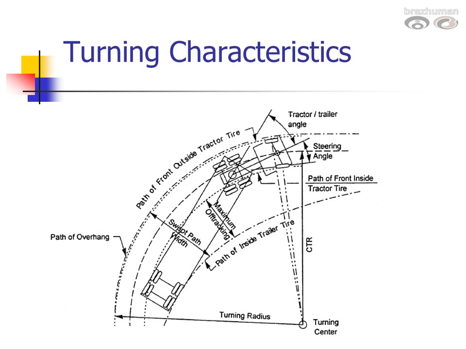 turning radius turning radius diagram 22 wiring diagram